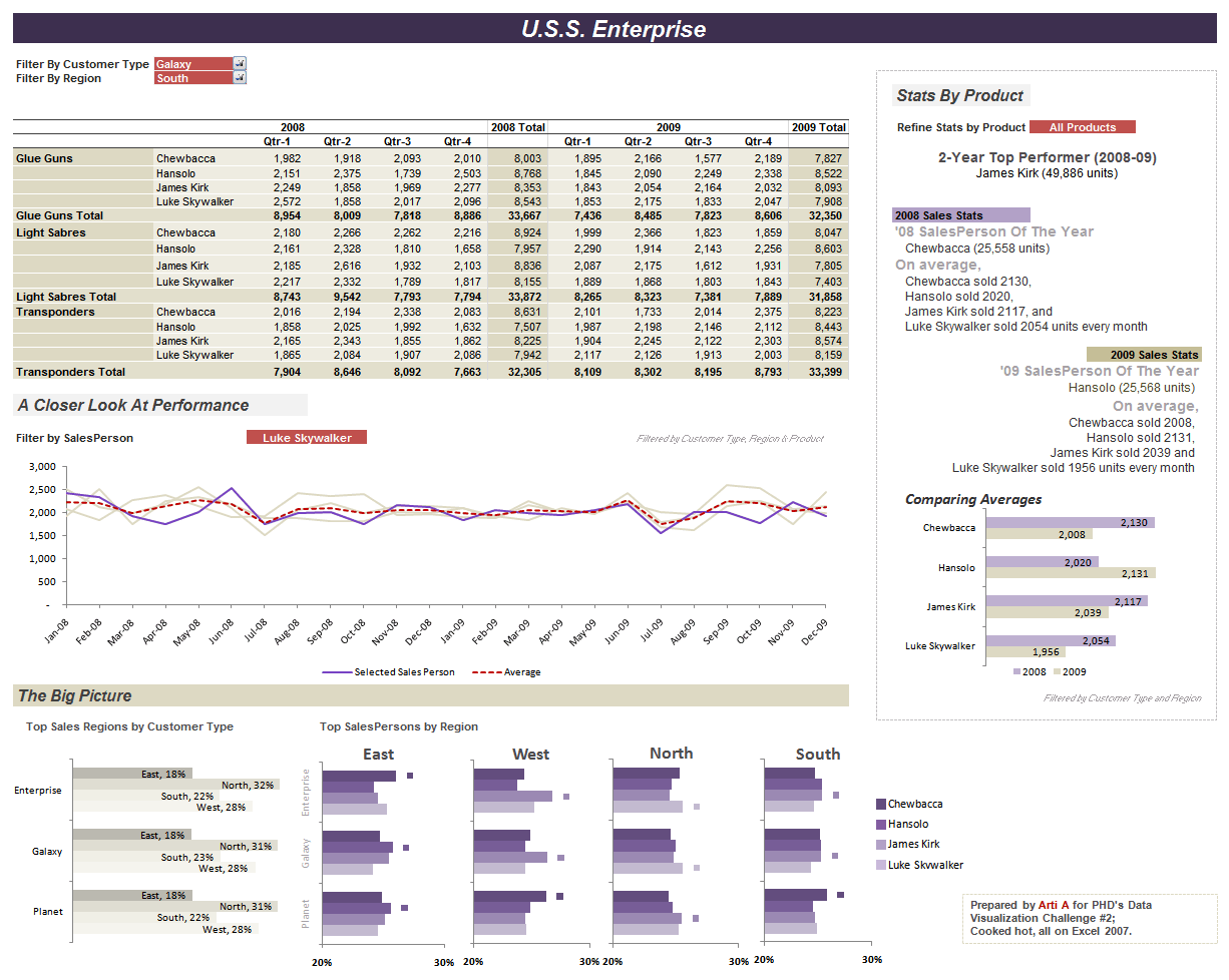 KPI Report Template Free And KPI Report Sample Template