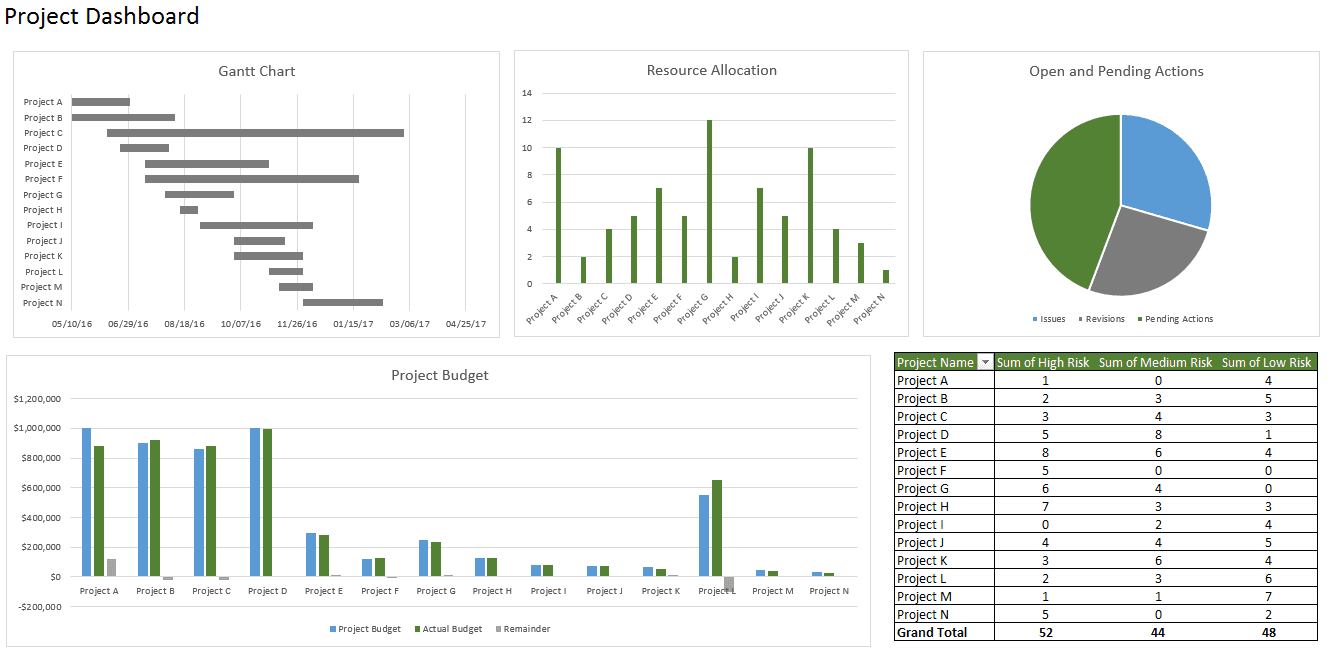 Monthly KPI Report Template And Employee KPI Examples