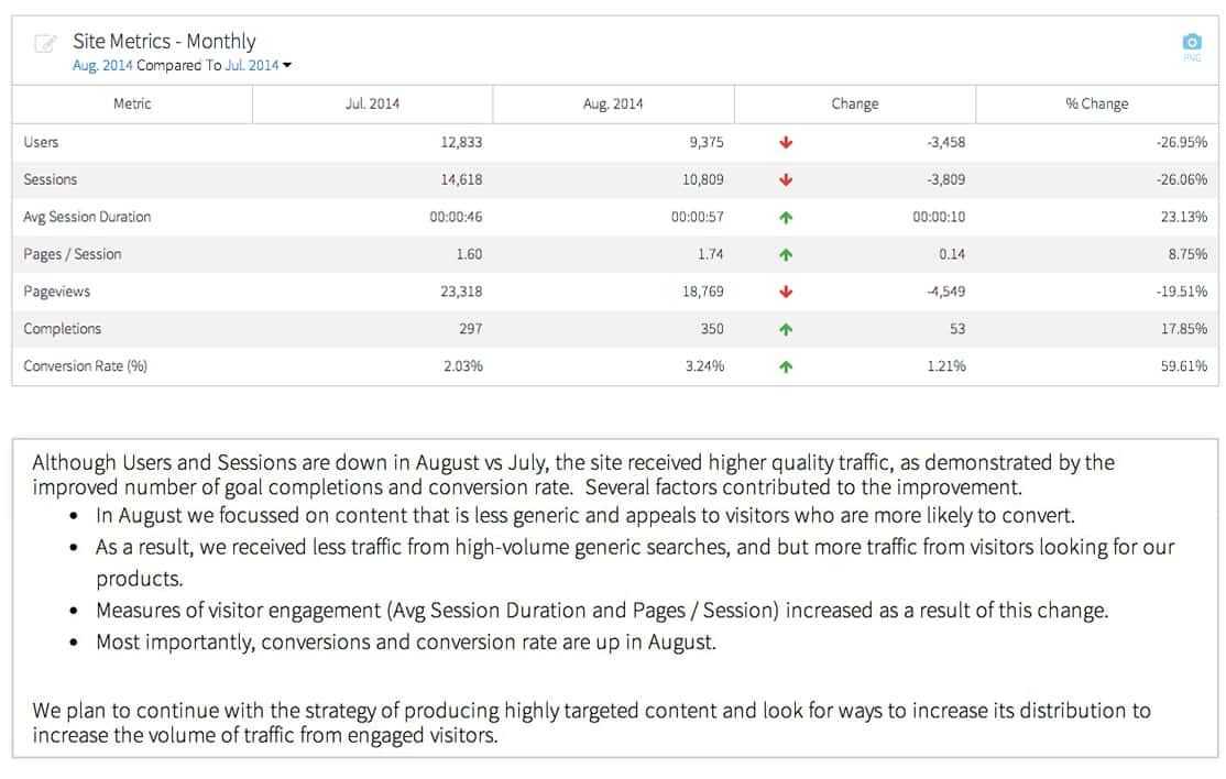 Sample Google Analytics Report For Client And Google Analytics Report Template
