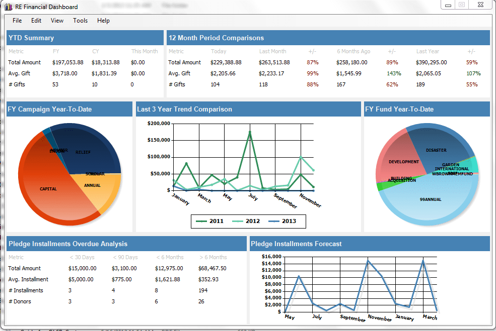 Dashboard Financial Reports And Financial Report Dashboard Samples