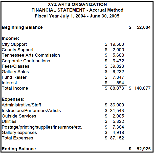 Examples Of Financial Statements For Small Business And Examples Of Non Financial Reports