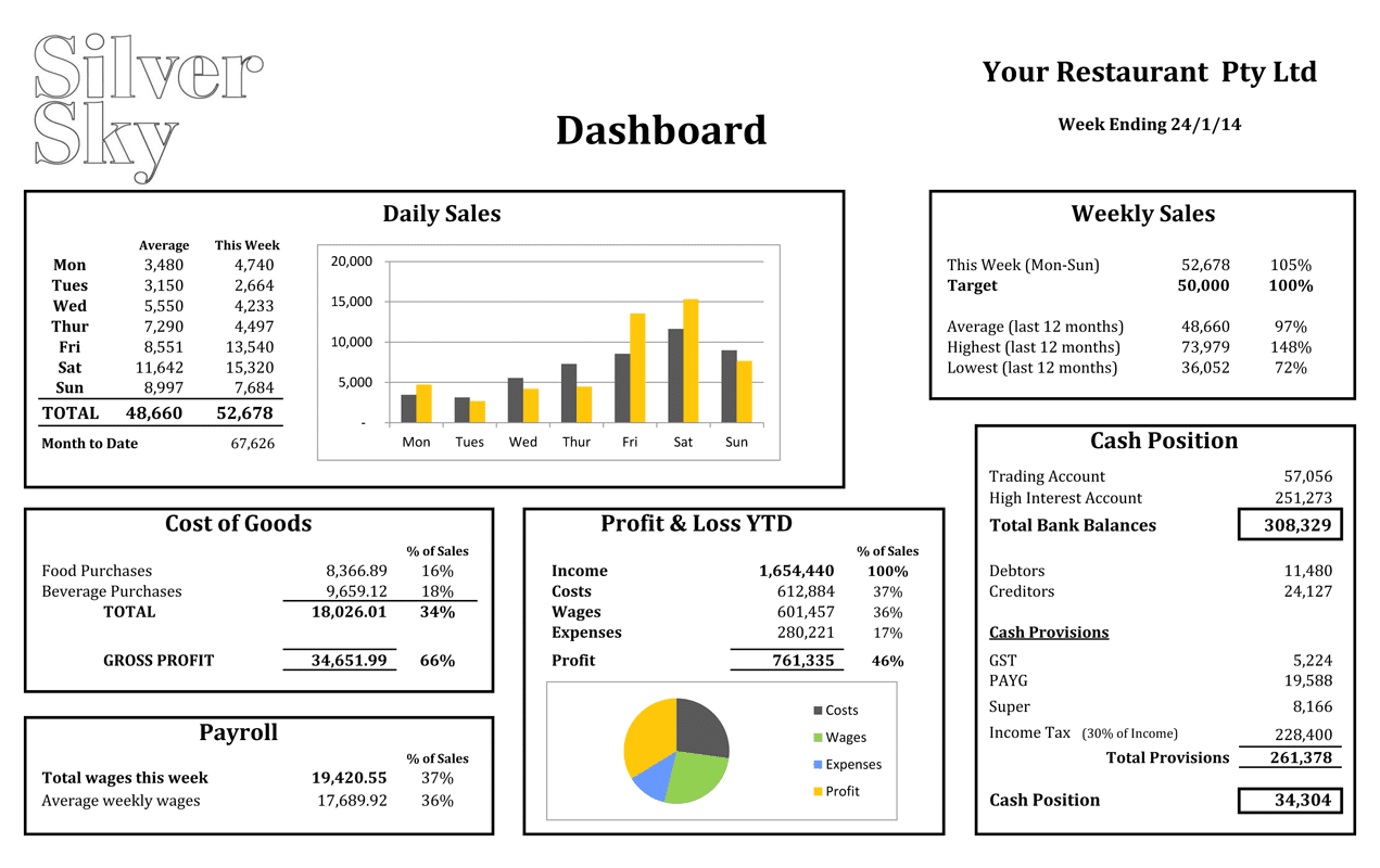 Financial Dashboard Template And Dashboard Financial Reporting Free
