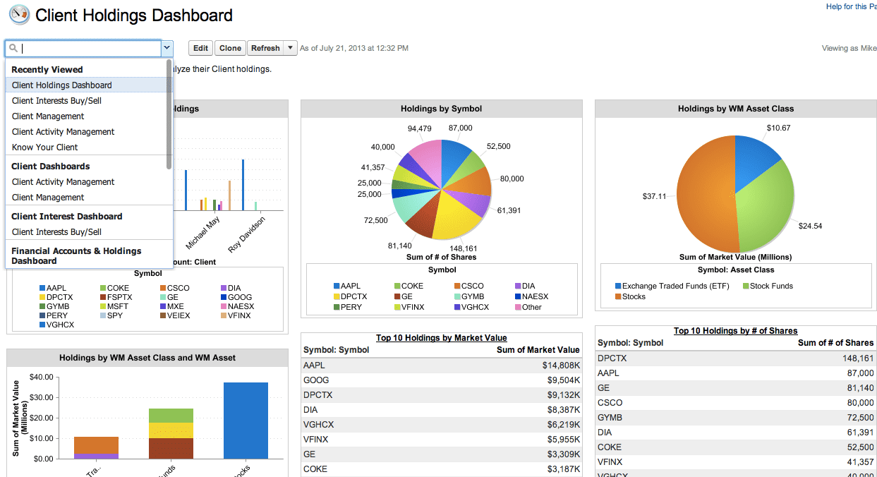 Management Dashboard Examples And Financial Dashboard Reporting For The Hospital Industry