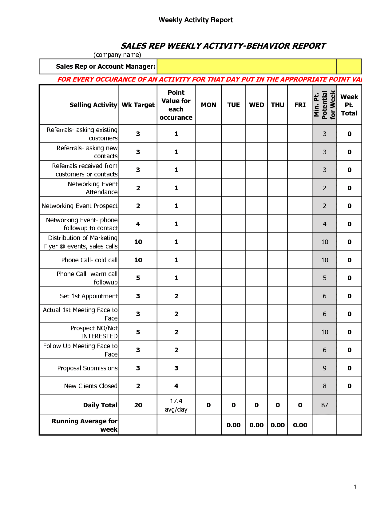 Monthly Sales Report Template And Weekly Sales Activity Report Template
