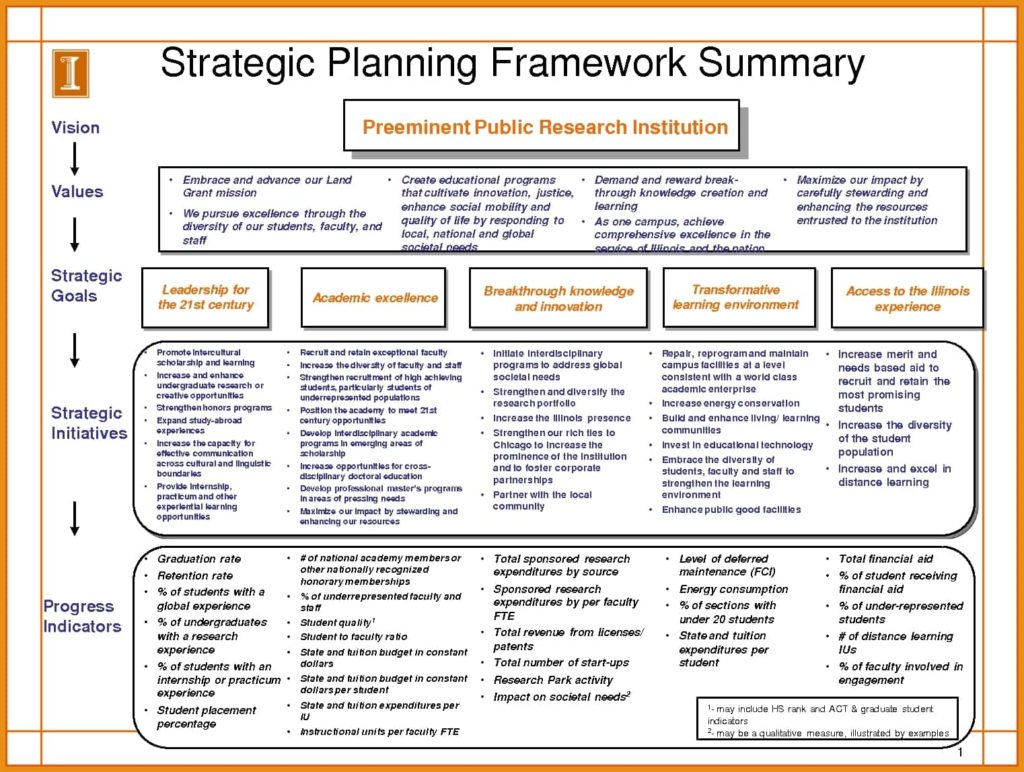 Strategic Plan Template Excel And Strategic Management Plan Template