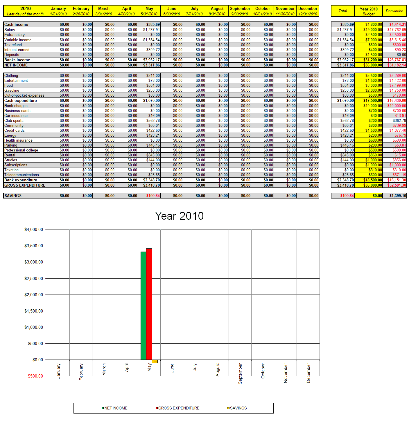 Excel Budget Template For Construction Project And Budget Excel Template Monthly
