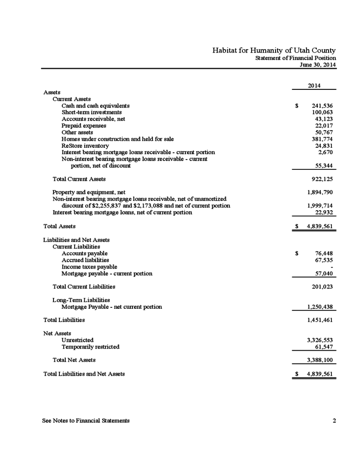 Nonprofit Income Statement And Statement Of Changes In Financial Position