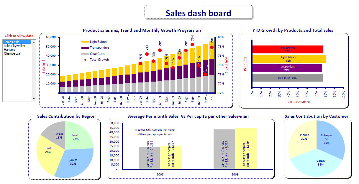 Sales Dashboard Excel Templates Free Download And Free Executive Dashboard Templates