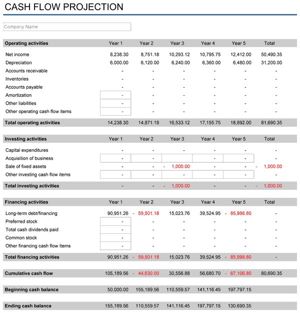 3 Year Financial Projection Template And Financial Forecasting Models Excel