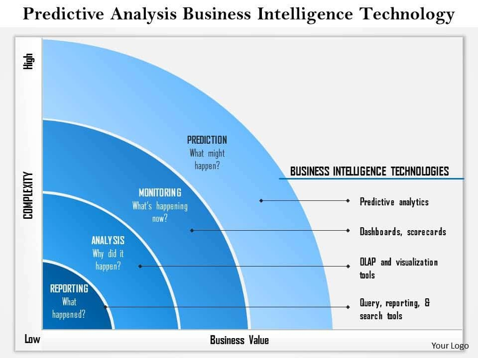 Business Intelligence Mission And Business Intelligence Implementation Plan