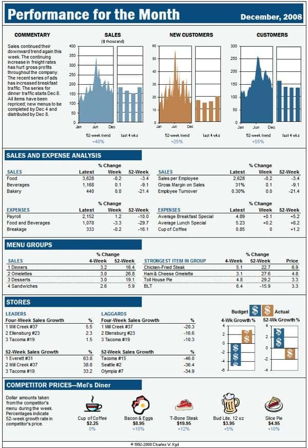 Project Dashboards In Excel Template And Financial Dashboard Excel Template Download