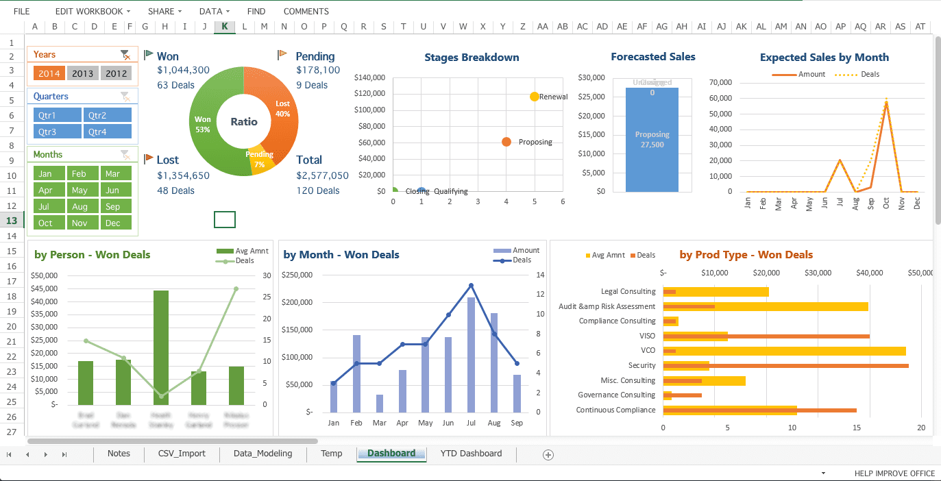Dashboard Examples Excel 2013 And Dashboard Examples Excel 2007