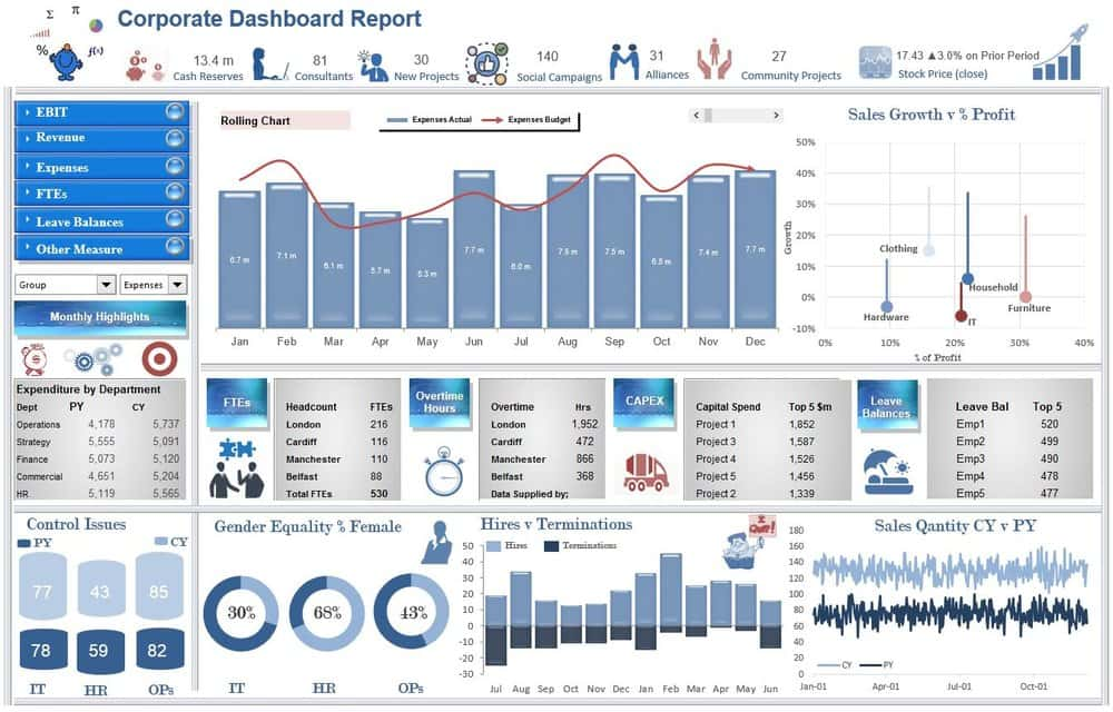 Dashboards In Excel 2007 Examples And Excel Dashboard Templates Xls