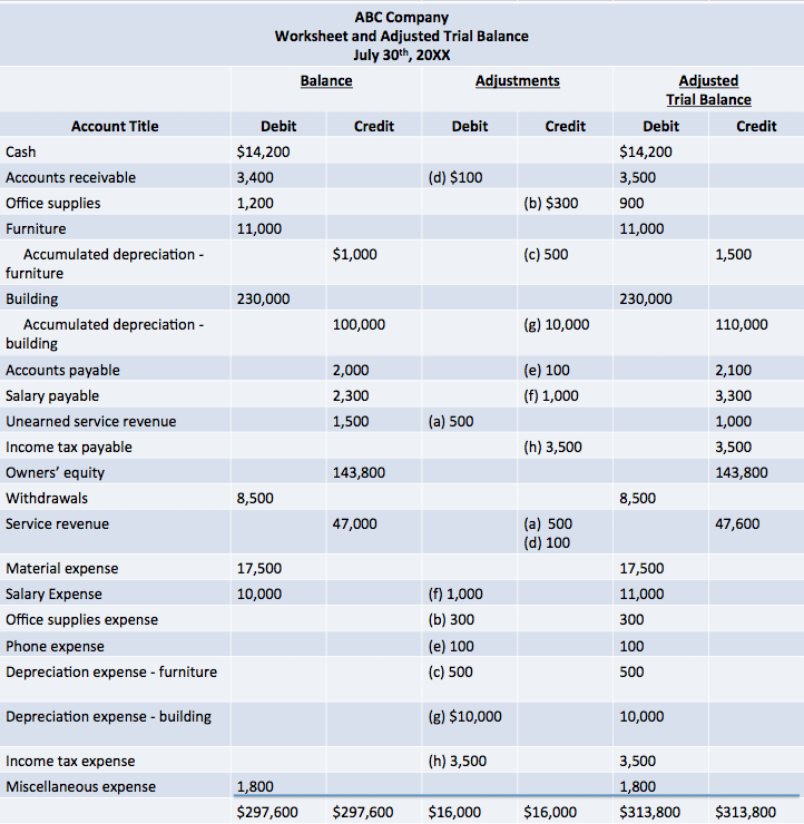 Extended Trial Balance Spreadsheet And Income Statement And Balance Sheet Examples