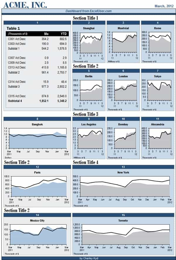 Excel dashboard templates for sales and excel dashboard samples free download