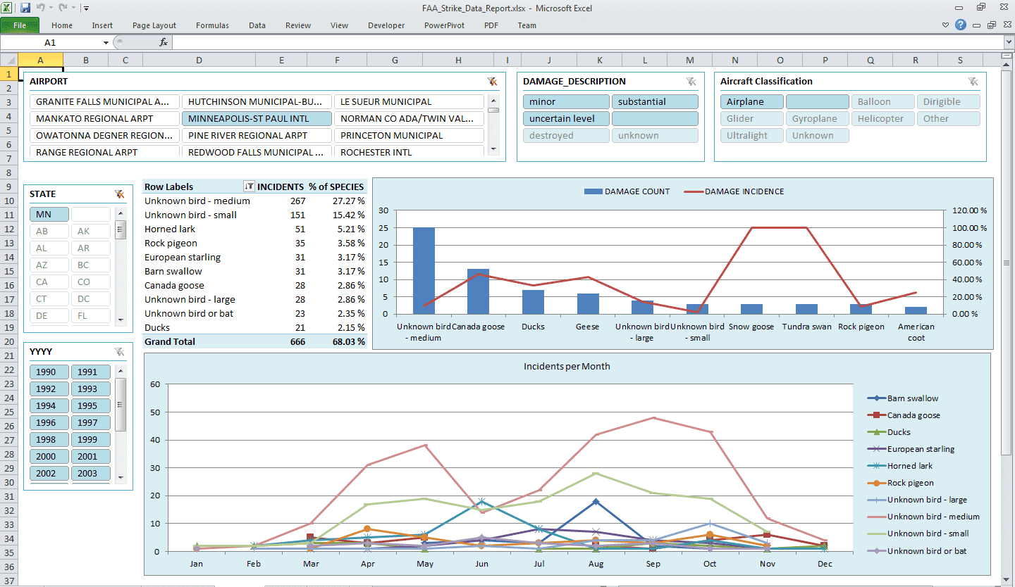 Dashboard Templates For Excel 2010 And Free Dashboard Reporting With Excel