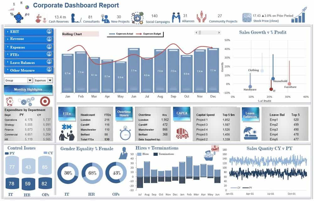 Excel Dashboard Examples And Creating A Dashboard In Excel 2010