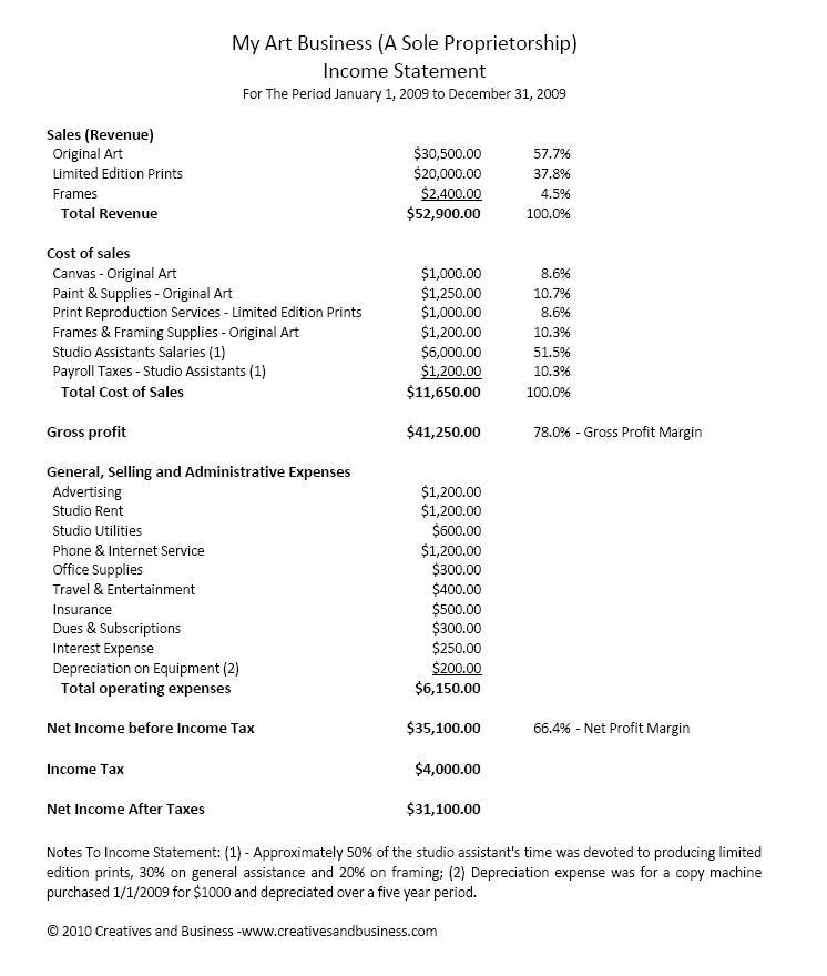Free Blank Financial Statement Form And Financial Statement Sample Format