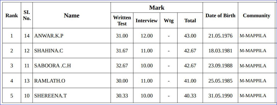 Higher Secondary Assistant Arabic Wayanad Ranked List
