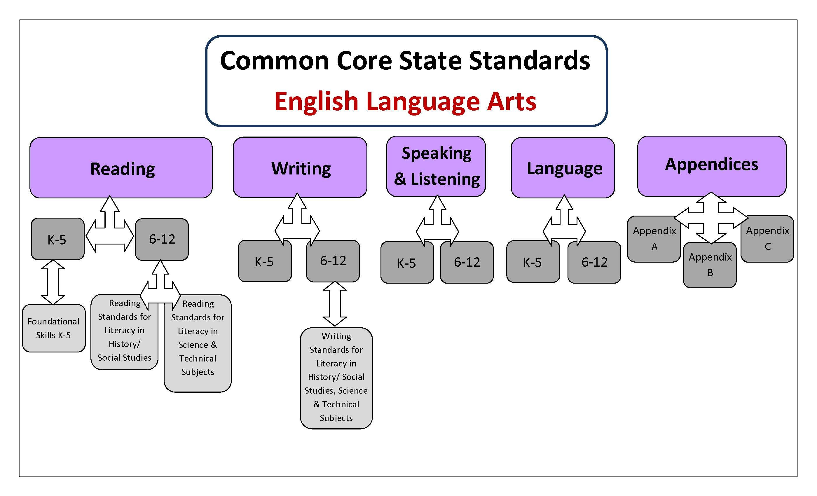 Unpacking First Grade Math Common Core Standards