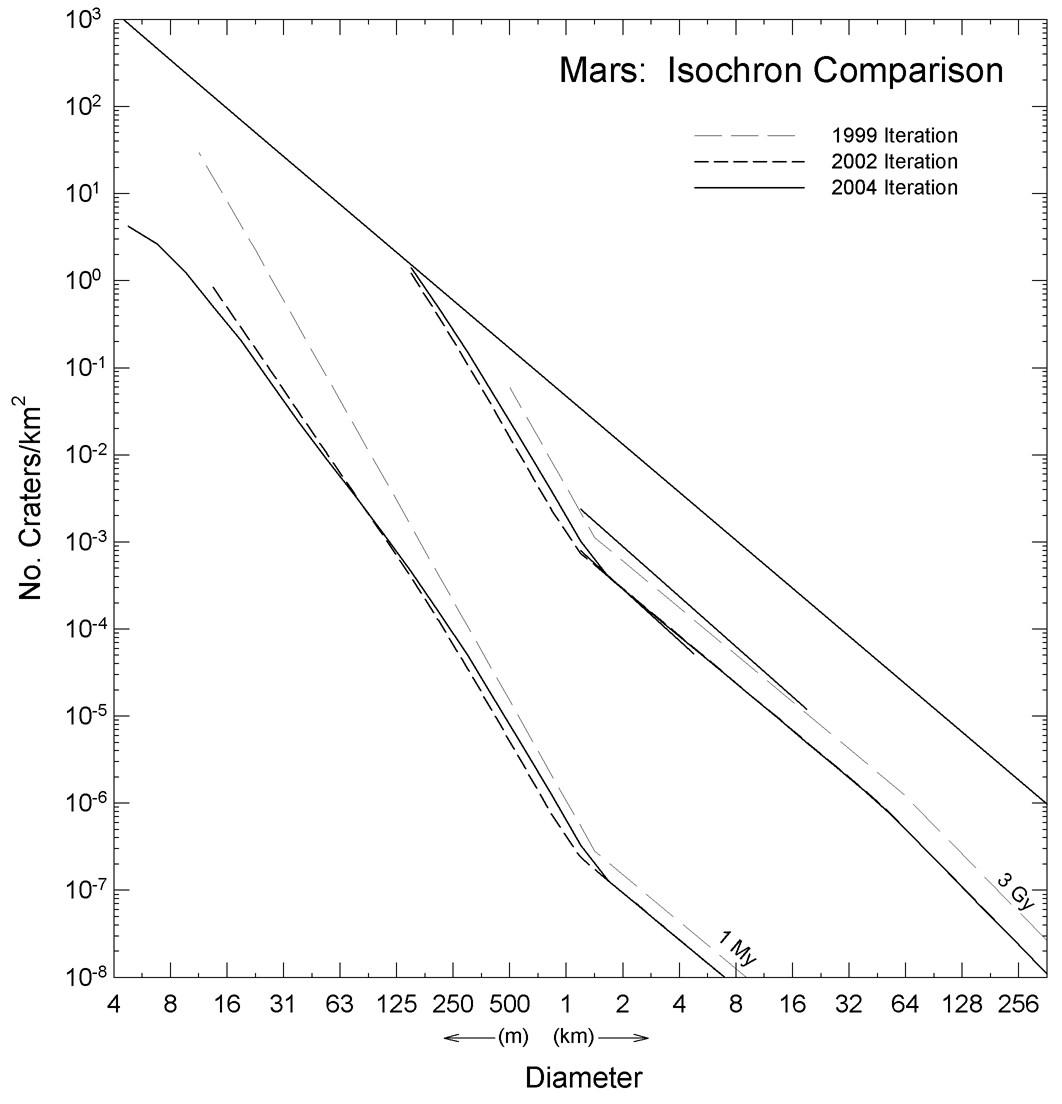 Isochrons For Martian Crater Populations Of Various Ages