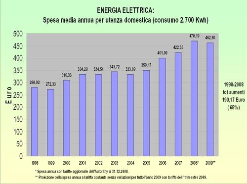 grafico energia (click su foto per documento completo)
