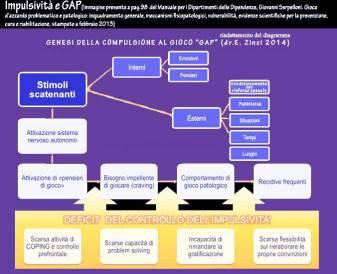 impulsività-e-gap-riadattamento-zinzi-genesi-del-gap2