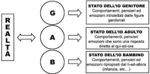 Analisi Transazionale Padova