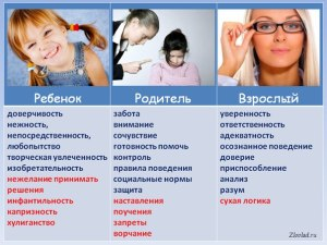 тест ребенок родитель взрослый