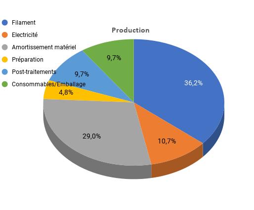 Couts de Production en Impression 3D