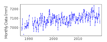 Plot of monthly mean sea level data at GAN II.