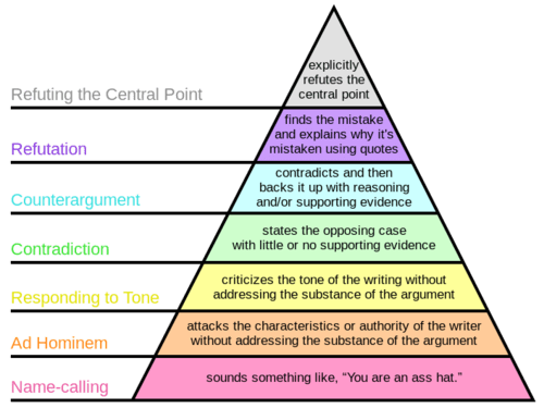 ArgumentHierarchy