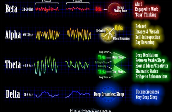 Brainwave-Frequency-Chart