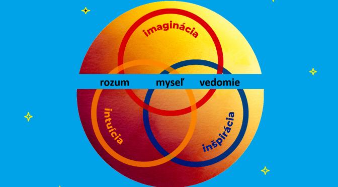 intuícia imaginácia inšpirácia
