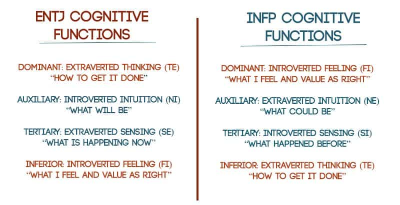 Entj infp marriage