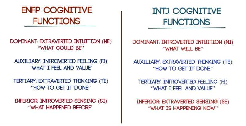 Do opposites attract psychology