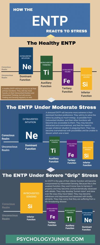 How ENTPs React to Stress