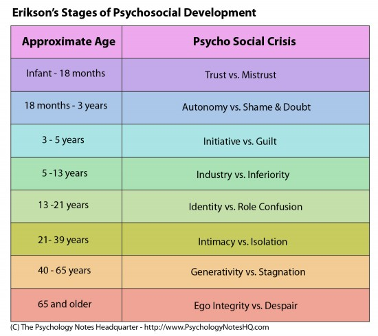 Image result for Erikson's 8 Stages