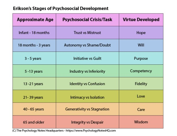 The 8 Erikson Stages of Psychosocial Development