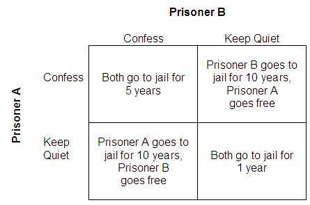 prisoners dilemma essay The doping arms race will continue because of the incentives: it's a classic prisoner's dilemma consider for example competing athletes alice and bob, who are individually deciding whether to.