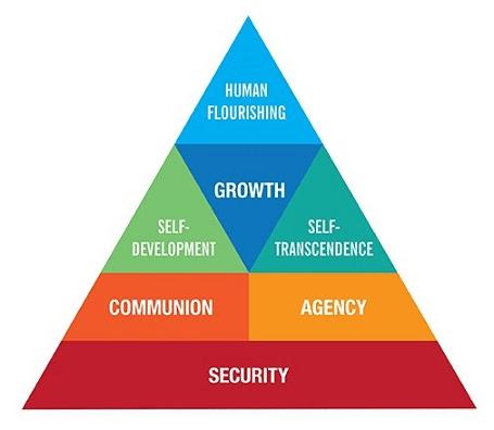 human flourishing pyramid