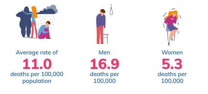 men women suicide