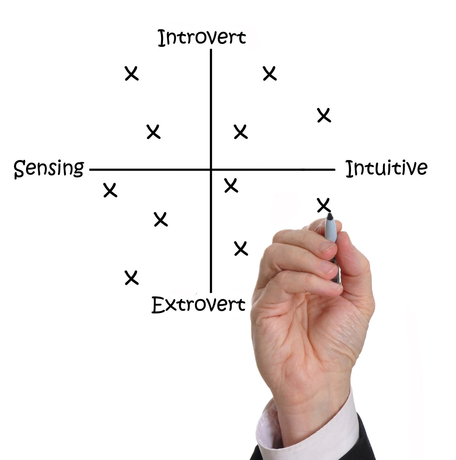 Business man's hand plotting people's personality test report scores on a grid