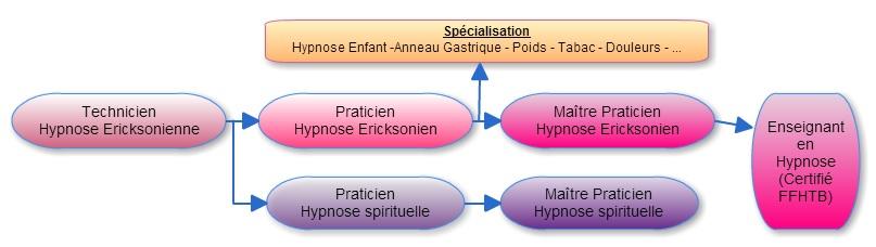 La formation hypnose