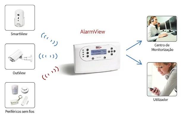 alarmView_produtos