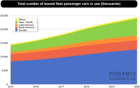 leasing-graph