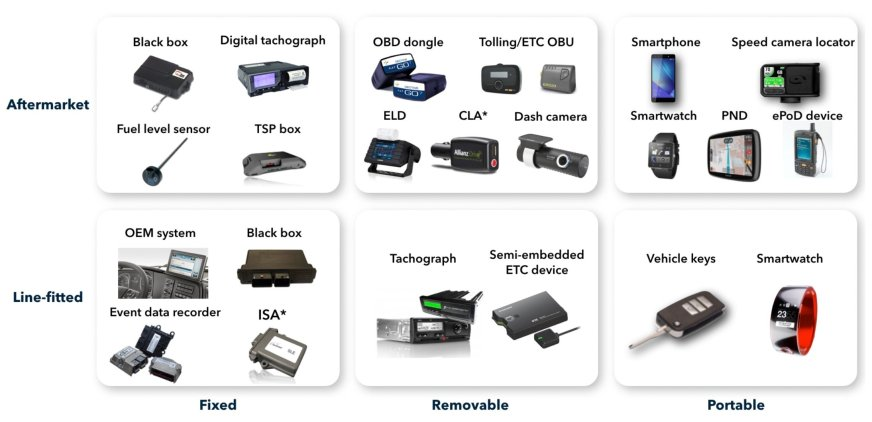 Types of in-car telematics systems
