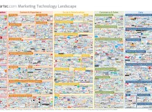 Marketing Technology Landscape Supergraphic (2016)