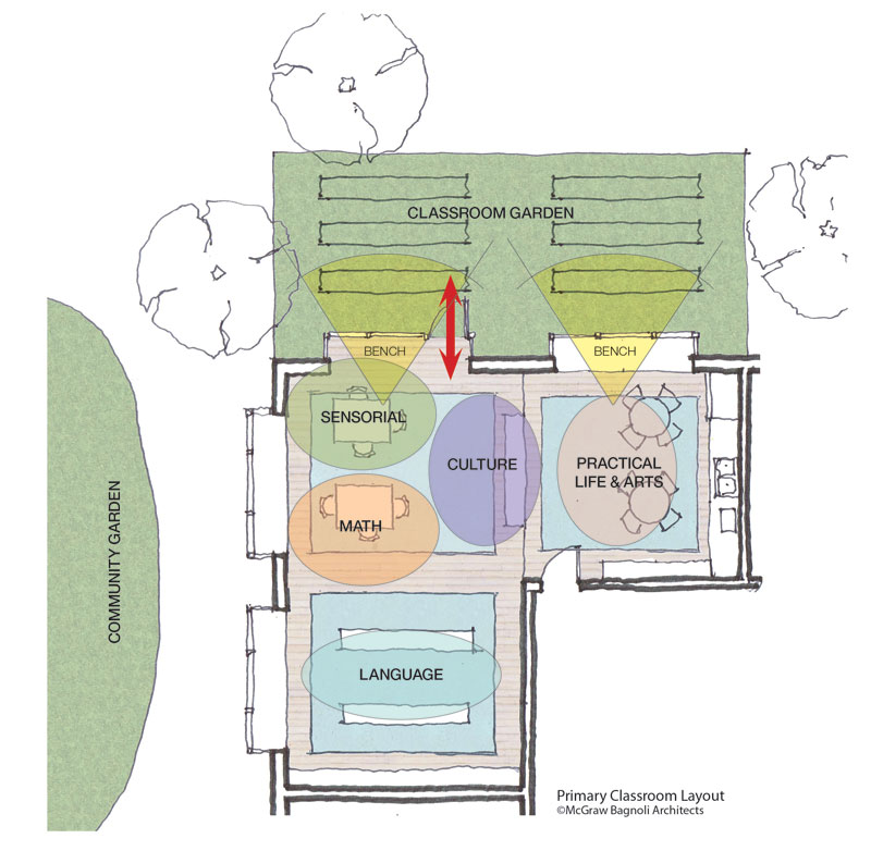 Classroom Design Montessori ~ Montessori school design national center for