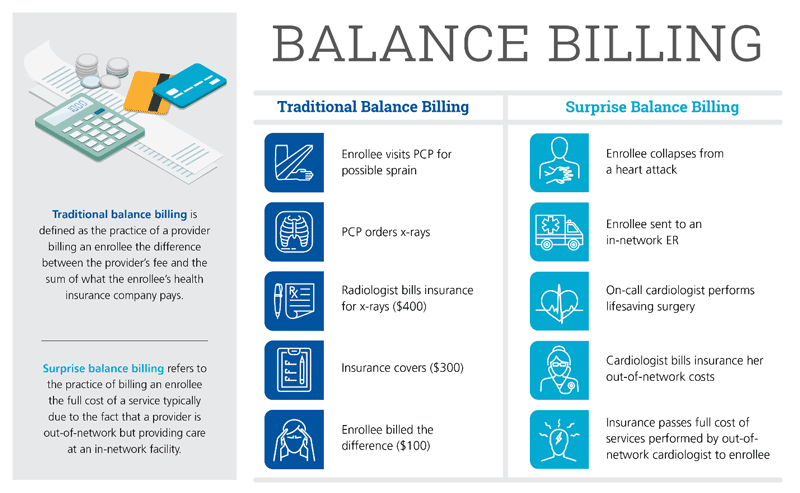 Image result for balance billing